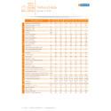 Dorchester DR-FC EVO technical data table