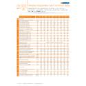 Wessex Modumax mk3 technical data table