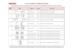 Solutions Atlantic en entrées d'air hygro