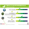 NIRVANA Affichage environnemental