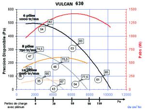 Courbes VULCAN 630